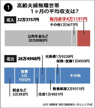 老後の最低日常生活費は月額「22万円」。ゆとりあ …